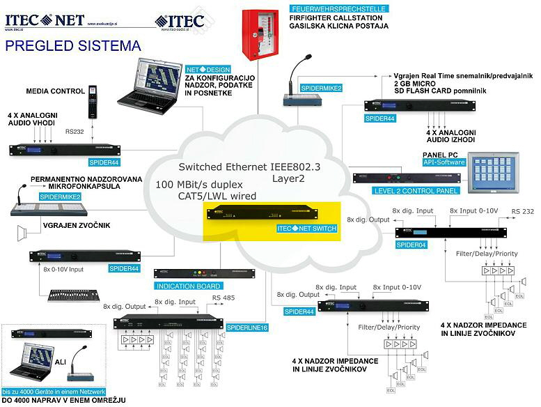 ITEC SWITCH 4-1 SISTEM   777 X